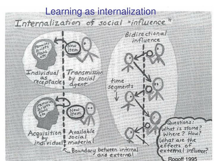 Learning as internalization