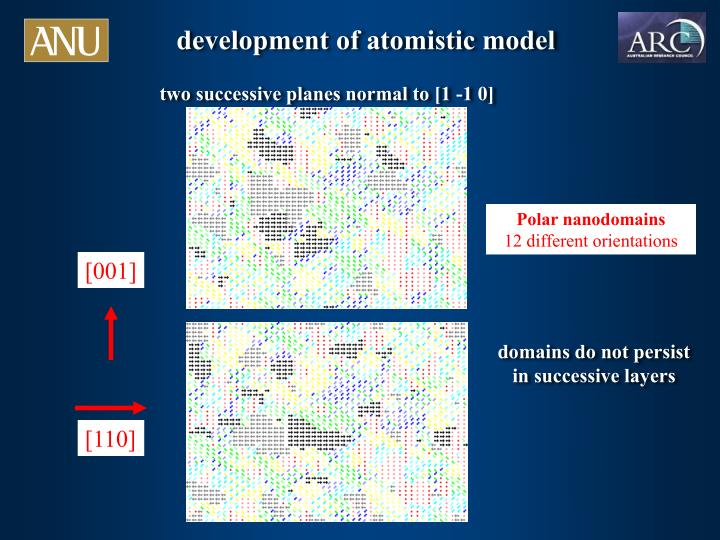 development of atomistic model