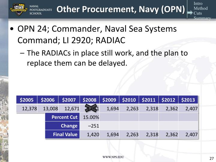 Other Procurement, Navy (OPN)