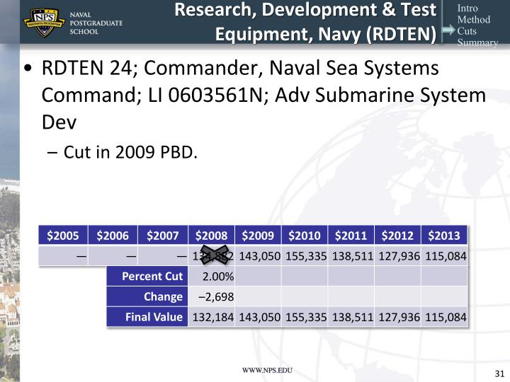 Research, Development & Test Equipment, Navy (RDTEN)