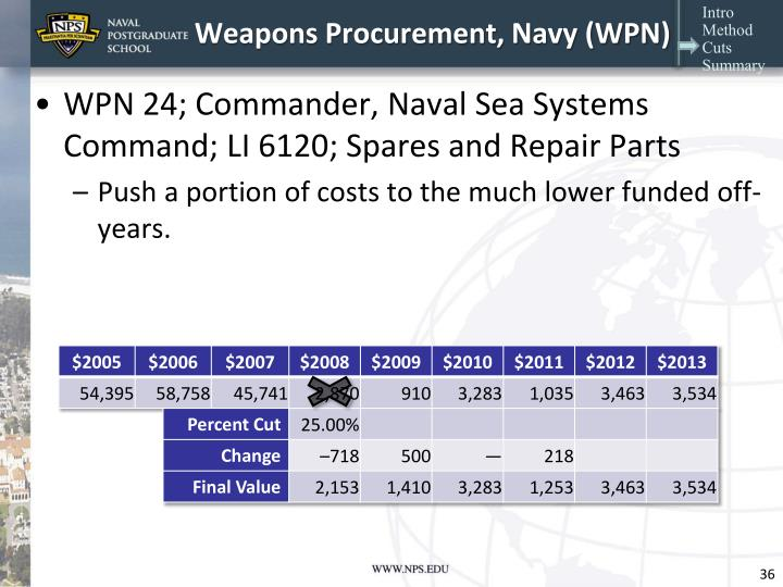 Weapons Procurement, Navy (WPN)