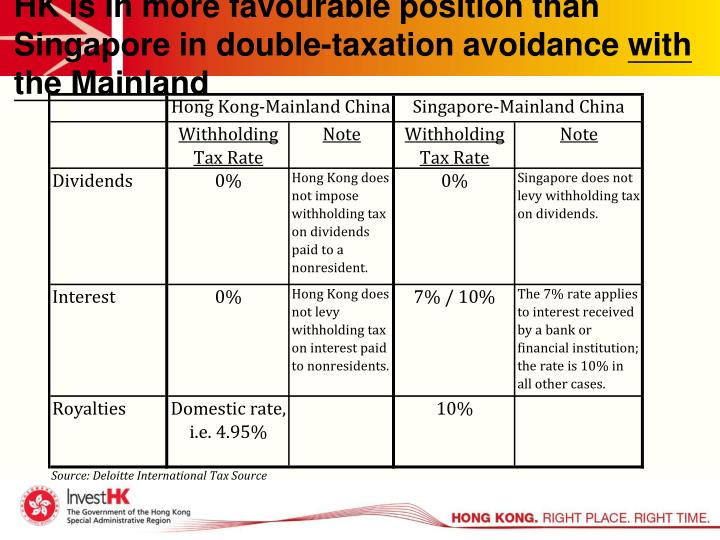 HK is in more favourable position than Singapore in double-taxation avoidance