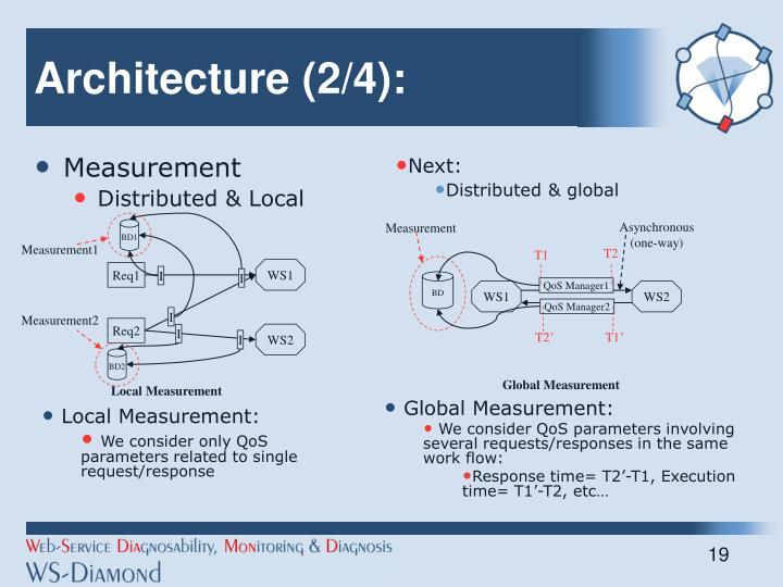 Architecture (2/4):