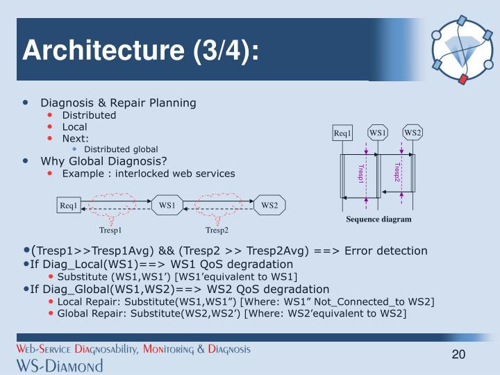 Architecture (3/4):