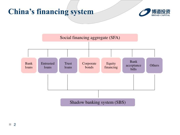 China's financing system