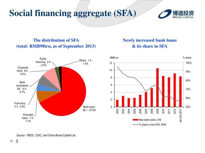 Social financing aggregate (SFA)