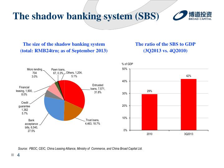 The shadow banking system (SBS)