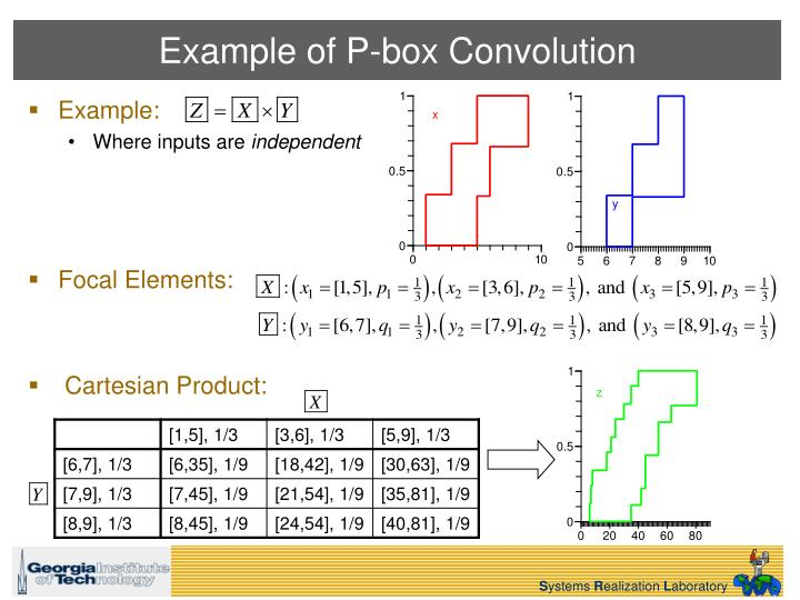 Example of P-box Convolution