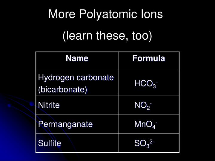 More Polyatomic Ions
