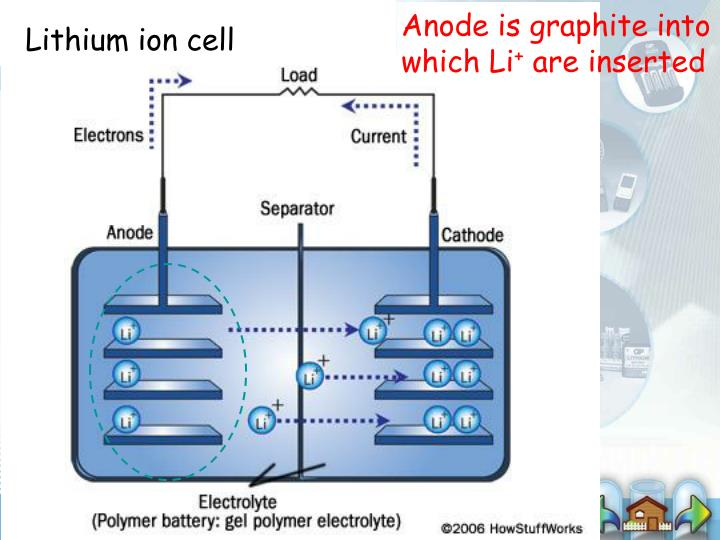 Anode is graphite into which Li