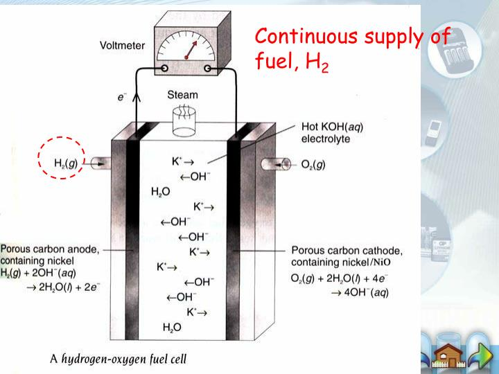 Continuous supply of fuel, H