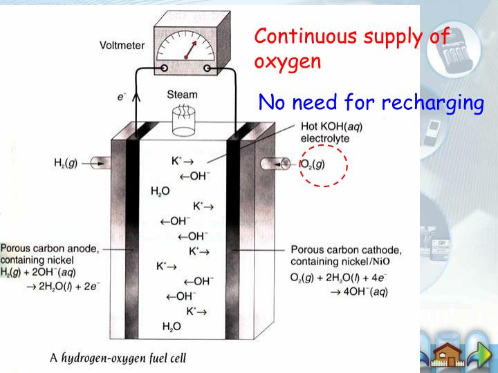 Continuous supply of oxygen