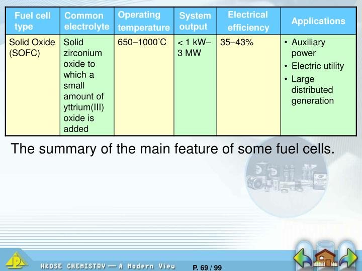 The summary of the main feature of some fuel cells.