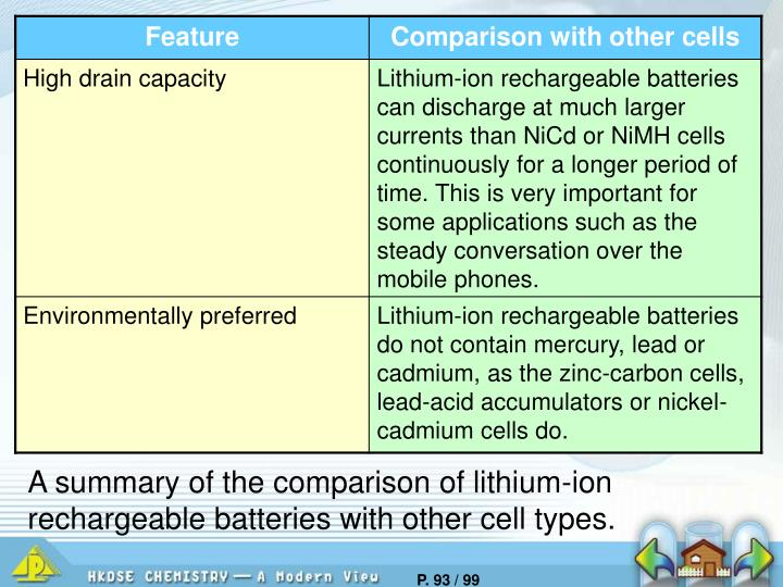 A summary of the comparison of lithium-ion rechargeable batteries with other cell types.