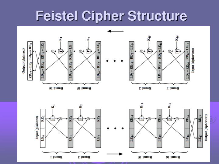 Feistel Cipher Structure