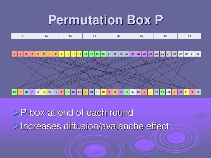 Permutation Box P