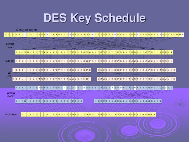 DES Key Schedule