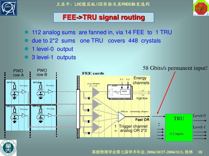 58 Gbits/s permanent input!