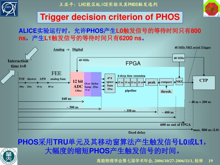 40 MHz NRZ serial Trigger