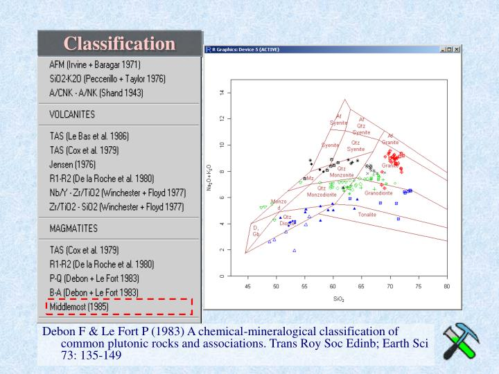Debon F & Le Fort P (1983) A chemical-mineralogical classification of common plutonic rocks and associations. Trans Roy Soc Edinb; Earth Sci 73: 135-149
