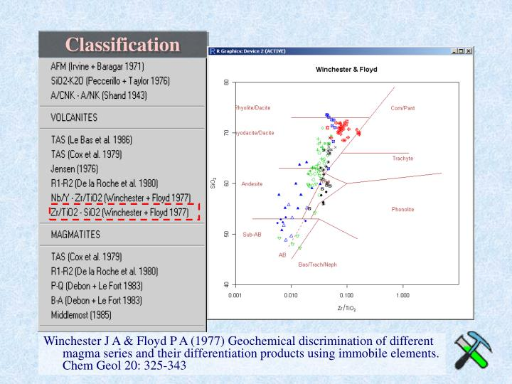 Winchester J A & Floyd P A (1977) Geochemical discrimination of different magma series and their differentiation products using immobile elements. Chem Geol 20: 325-343