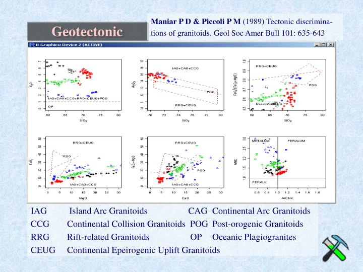 IAG   Island Arc Granitoids                  CAG Continental Arc Granitoids