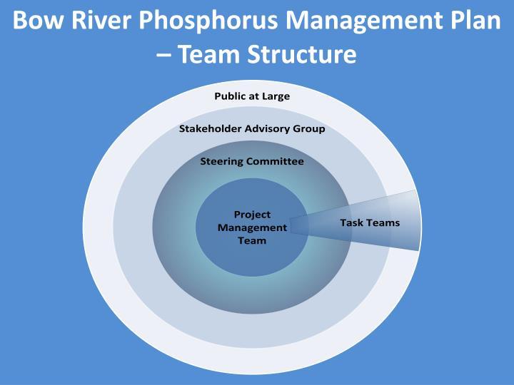 Bow River Phosphorus Management Plan – Team Structure