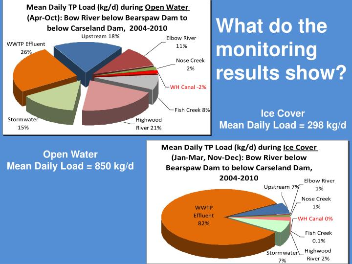 What do the monitoring results show?
