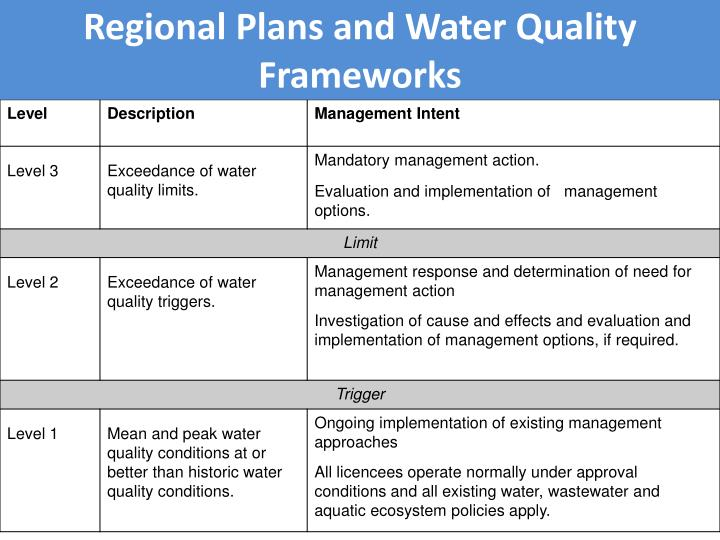 Regional Plans and Water Quality Frameworks