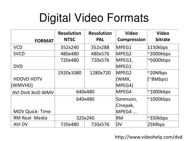 Digital Video Formats