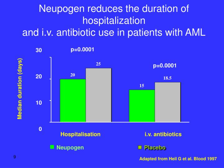 Neupogen reduces the duration of hospitalization