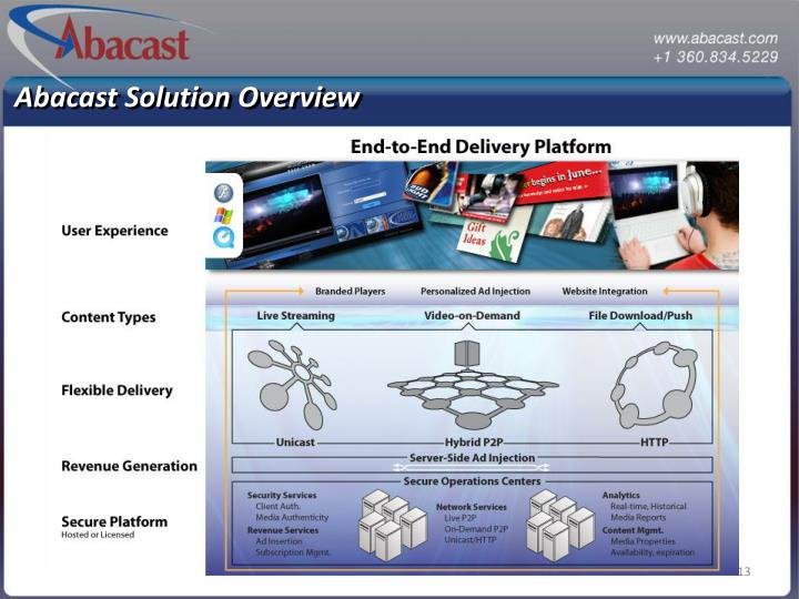 Abacast Solution Overview
