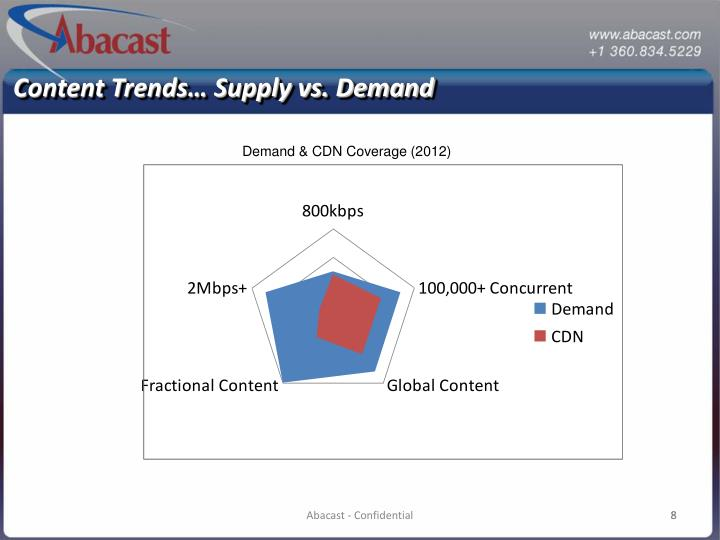 Content Trends… Supply vs. Demand
