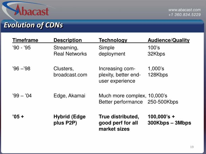 Evolution of CDNs