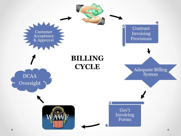 BILLING CYCLE
