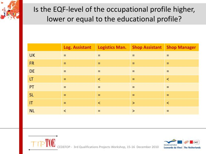 Is the EQF-level of the occupational profile higher, lower or equal to the educational profile?
