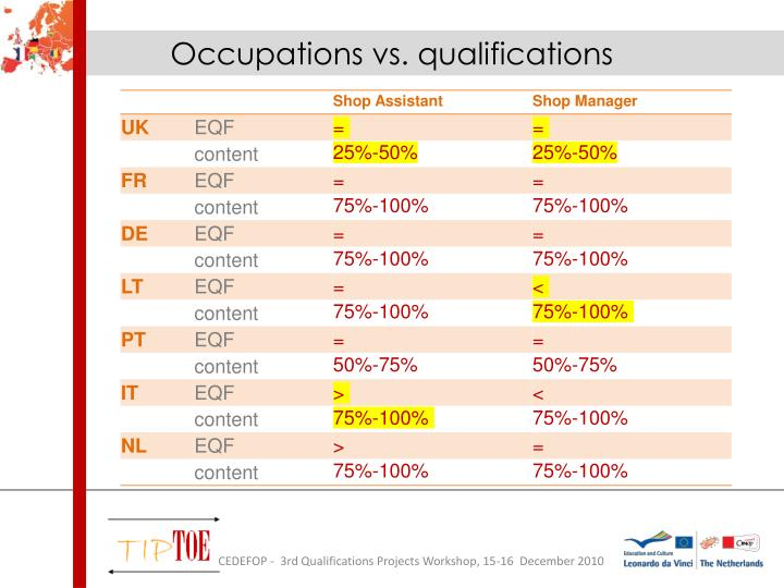Occupations vs. qualifications
