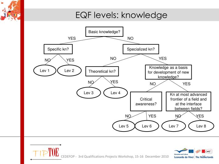 EQF levels: knowledge