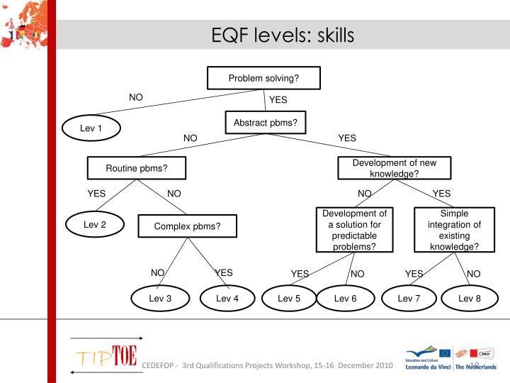 EQF levels: skills