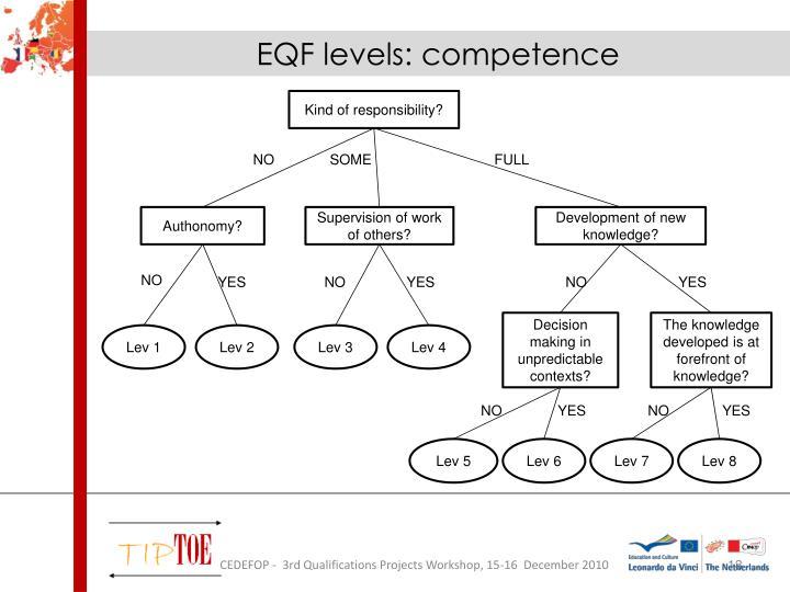 EQF levels: competence