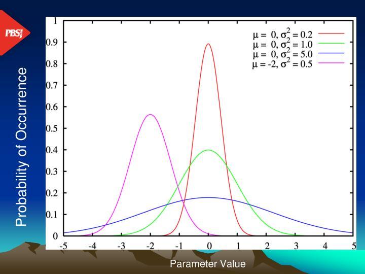 Parameter Value
