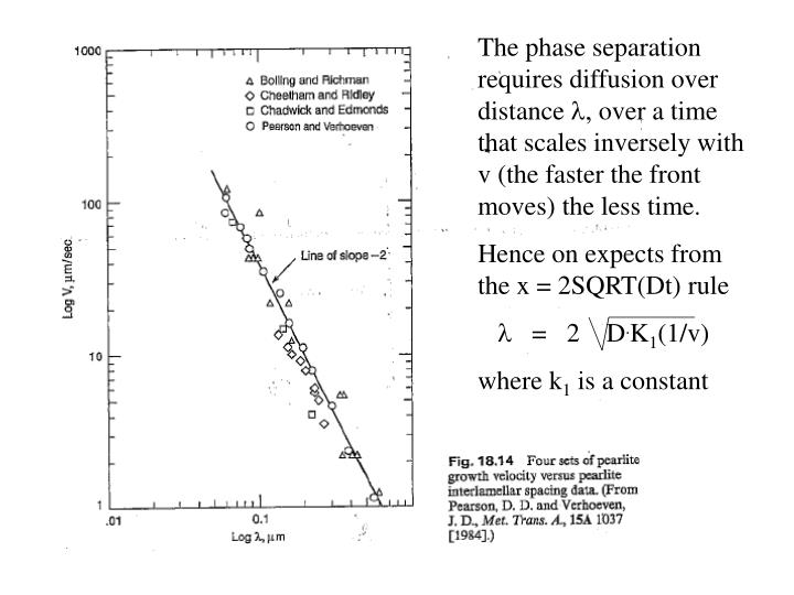 The phase separation requires diffusion over distance