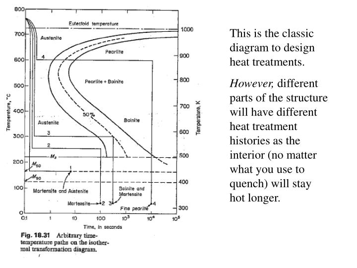 This is the classic diagram to design heat treatments.