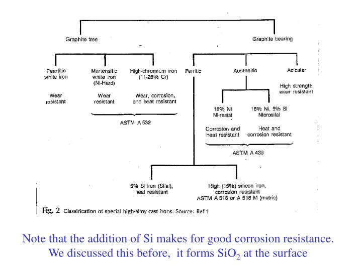 Note that the addition of Si makes for good corrosion resistance. We discussed this before,  it forms SiO