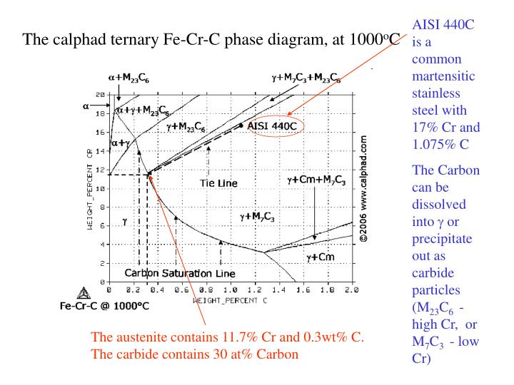 AISI 440C is a common martensitic stainless steel with 17% Cr and 1.075% C