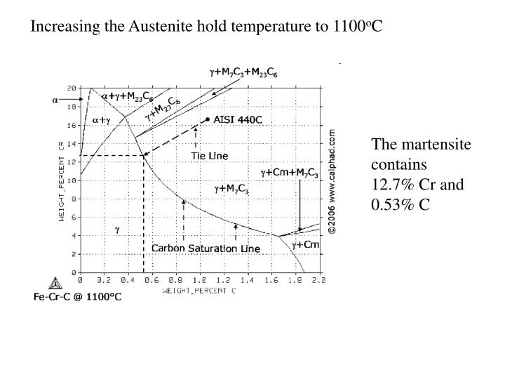 Increasing the Austenite hold temperature to 1100