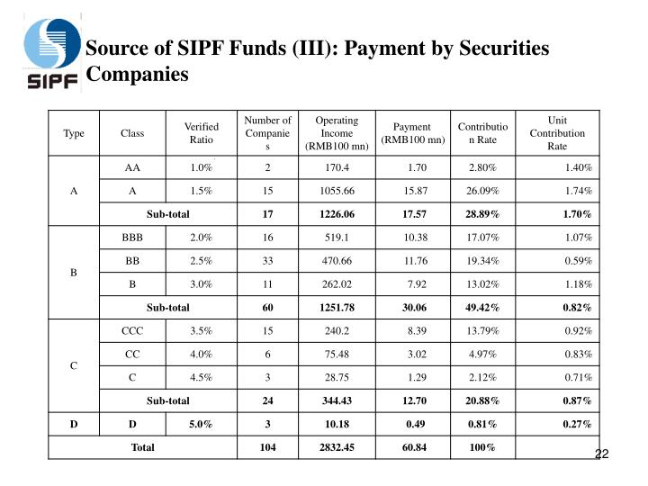 Source of SIPF Funds (III): Payment by Securities Companies