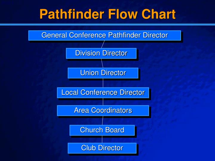 Pathfinder Flow Chart