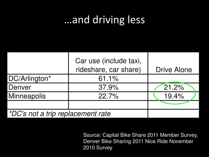 …and driving less