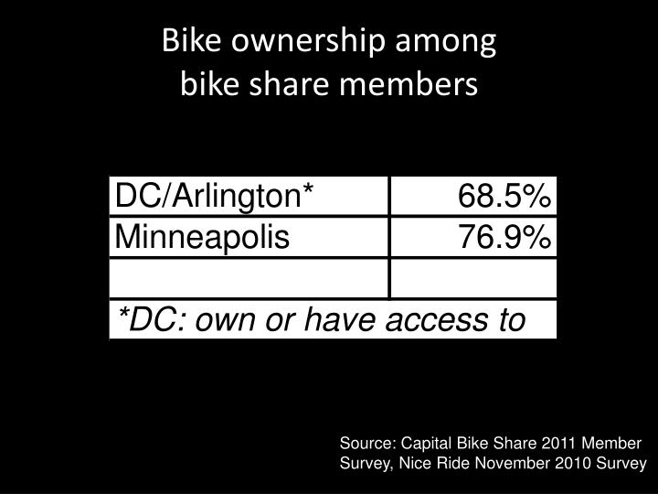 Bike ownership among